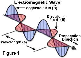 electromagneticradiowaves