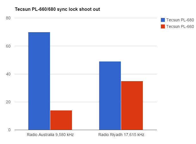 Syn-Lock-Shootout-PL660-PL680