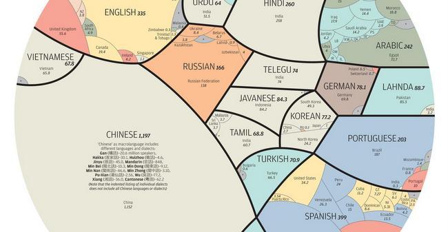 MapOfLanguages