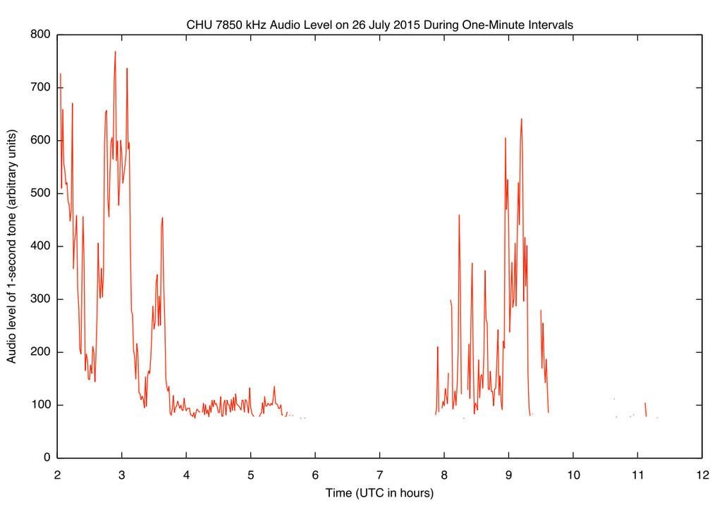 AudioLevel-CHU7850kHz