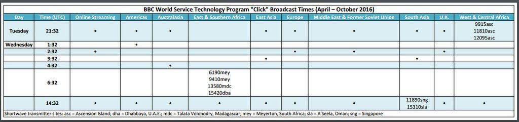 BBC-Click-Schedule-Shortwave