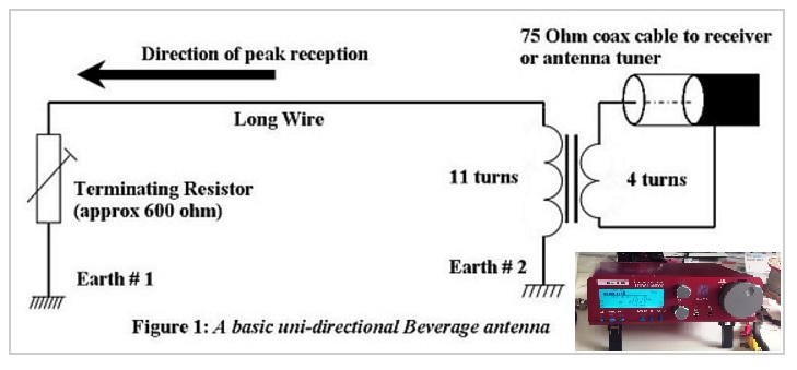 Oxford Shortwave Log 200 Metre Beverage Antenna Initial