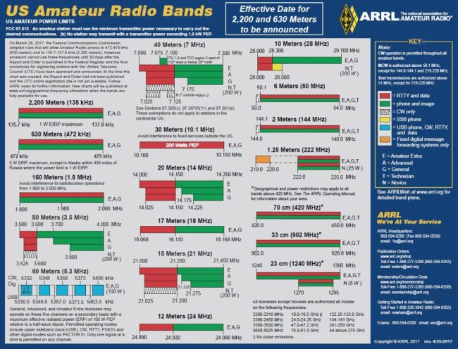 Meter Frequency Chart : Updated frequency bands chart from the arrl swling post